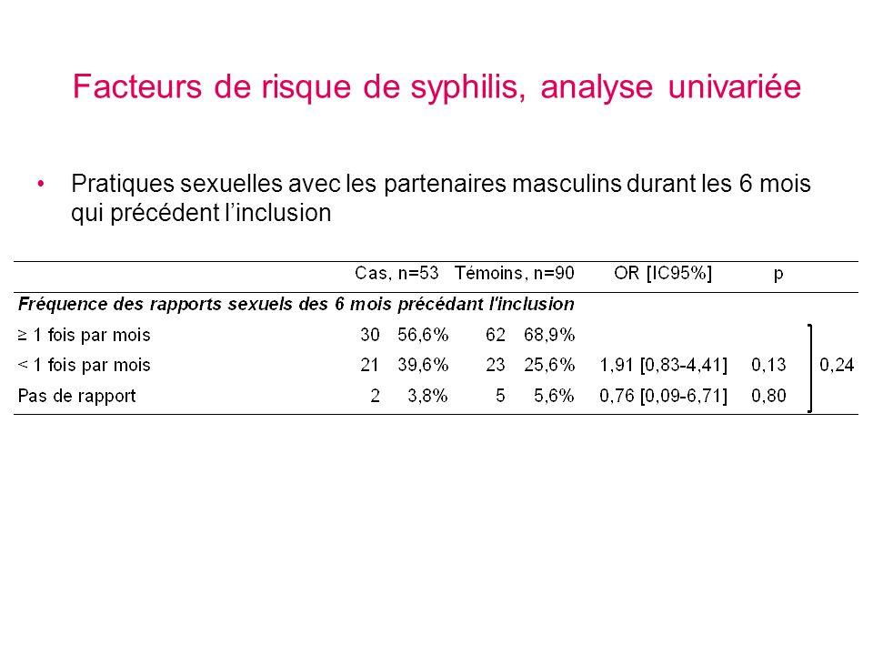 Facteurs de risque de syphilis, analyse univariée Pratiques sexuelles avec les partenaires masculins durant les 6 mois qui précédent linclusion
