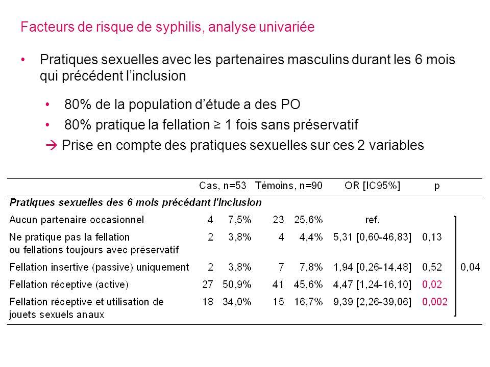 Facteurs de risque de syphilis, analyse univariée Pratiques sexuelles avec les partenaires masculins durant les 6 mois qui précédent linclusion 80% de