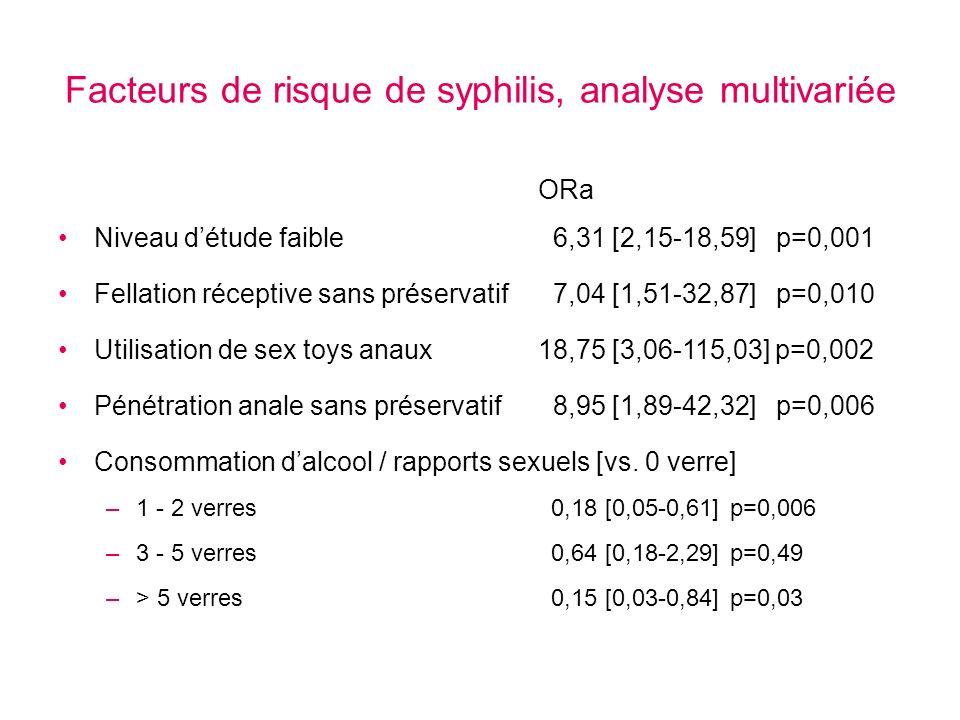 Facteurs de risque de syphilis, analyse multivariée ORa Niveau détude faible 6,31 [2,15-18,59] p=0,001 Fellation réceptive sans préservatif 7,04 [1,51