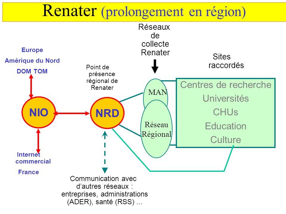 Centres de recherche Universités CHUs Education Culture Réseau Régional Réseaux de collecte Renater Sites raccordés Communication avec dautres réseaux