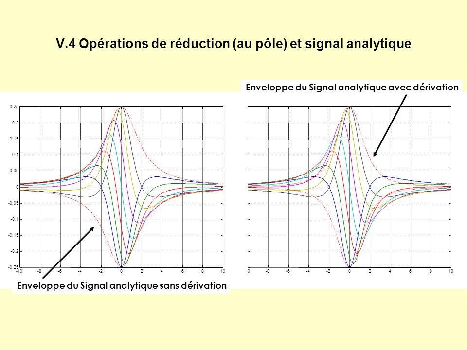 V.4 Opérations de réduction (au pôle) et signal analytique Enveloppe du Signal analytique sans dérivation Enveloppe du Signal analytique avec dérivation
