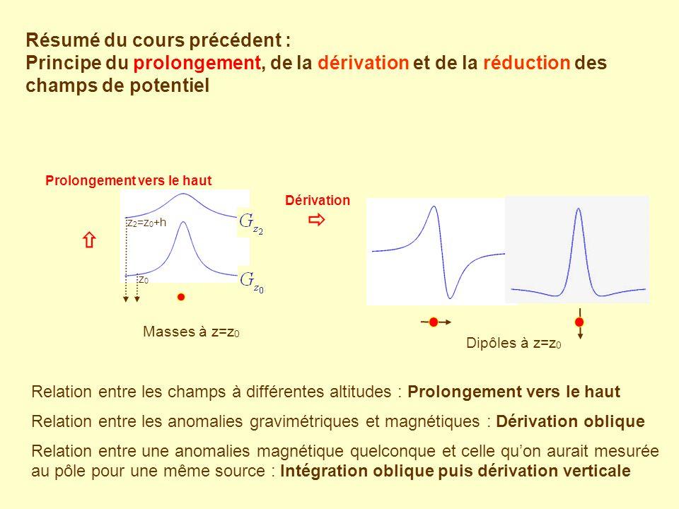 Résumé du cours précédent : Principe du prolongement, de la dérivation et de la réduction des champs de potentiel Relation entre les champs à différentes altitudes : Prolongement vers le haut Relation entre les anomalies gravimétriques et magnétiques : Dérivation oblique Relation entre une anomalies magnétique quelconque et celle quon aurait mesurée au pôle pour une même source : Intégration oblique puis dérivation verticale Masses à z=z 0 Dérivation z 2 =z 0 +h z0z0 Dipôles à z=z 0 Prolongement vers le haut