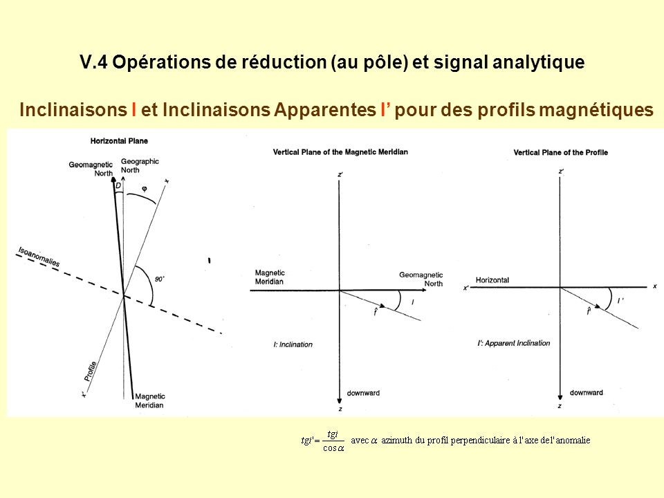 V.4 Opérations de réduction (au pôle) et signal analytique Enveloppe du signal analytique déterminé à partir de dérivations dans le domaine de Fourier ou dans le domaine spatial : Le long dun profil (source à 2D = ligne ou cylindre de dipôles daimantation linéique ) Sur une carte (source à 3D = point ou sphère, de dipôles daimantation, en A/m ) : TF Signal analytique = Dérivation et ajout dune partie imaginaire utilisant la transformée de Hilbert Signal Analytique