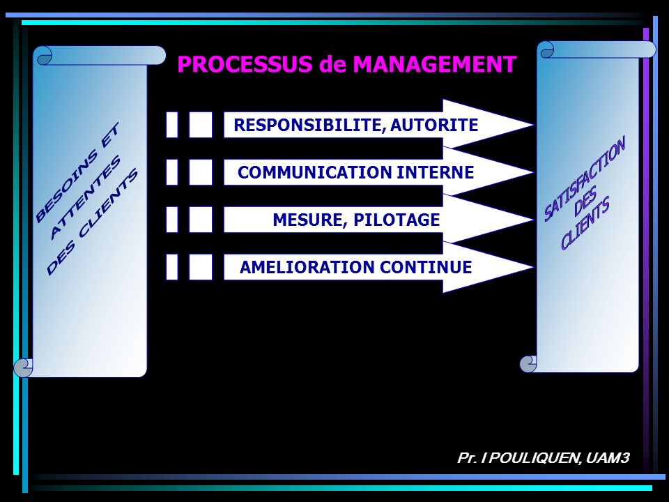 Pr. I POULIQUEN, UAM3 RESPONSIBILITE, AUTORITE COMMUNICATION INTERNE MESURE, PILOTAGE PROCESSUS de MANAGEMENT AMELIORATION CONTINUE