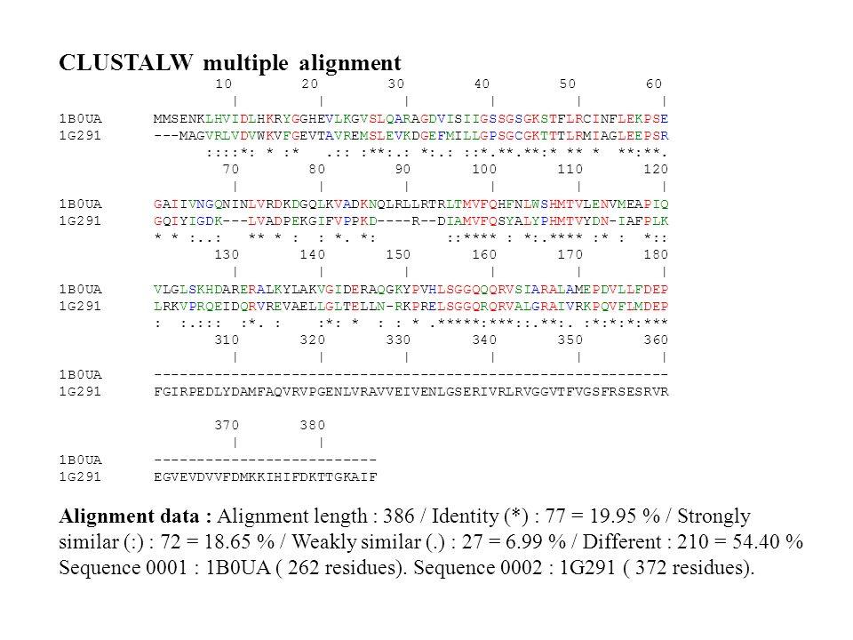 CLUSTALW multiple alignment 10 20 30 40 50 60 | | | | | | 1B0UA MMSENKLHVIDLHKRYGGHEVLKGVSLQARAGDVISIIGSSGSGKSTFLRCINFLEKPSE 1G291 ---MAGVRLVDVWKVFGEV