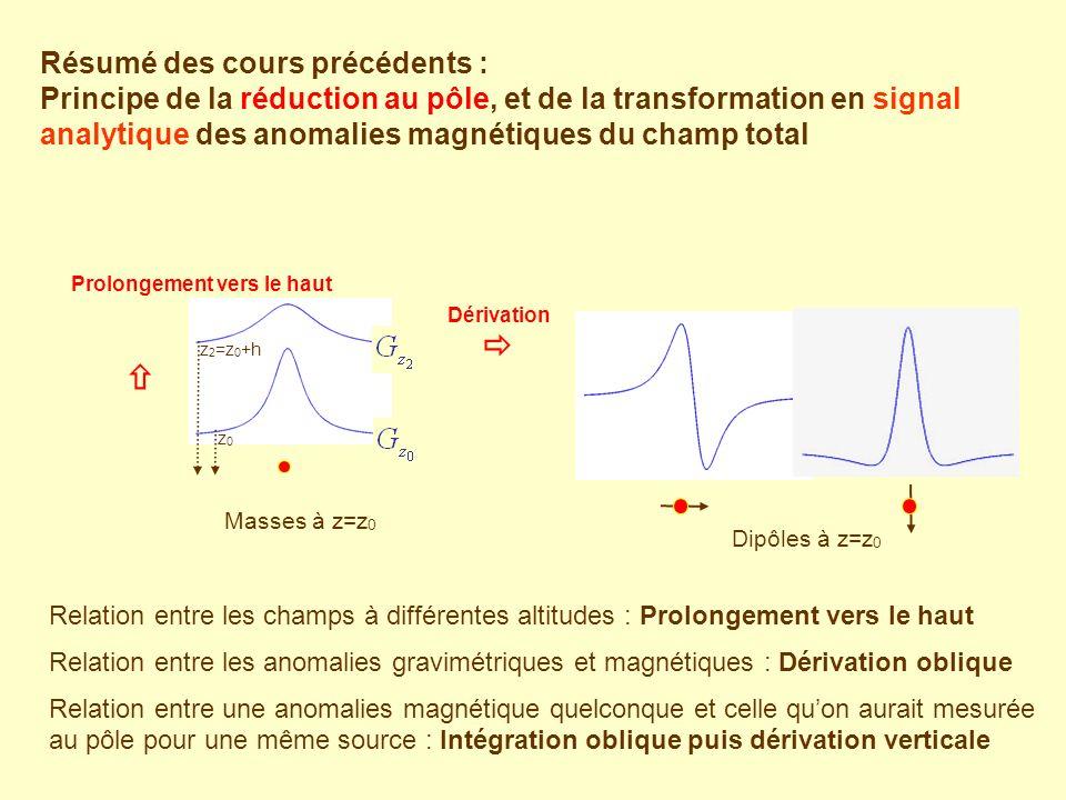 Résumé des cours précédents : Principe de la réduction au pôle, et de la transformation en signal analytique des anomalies magnétiques du champ total