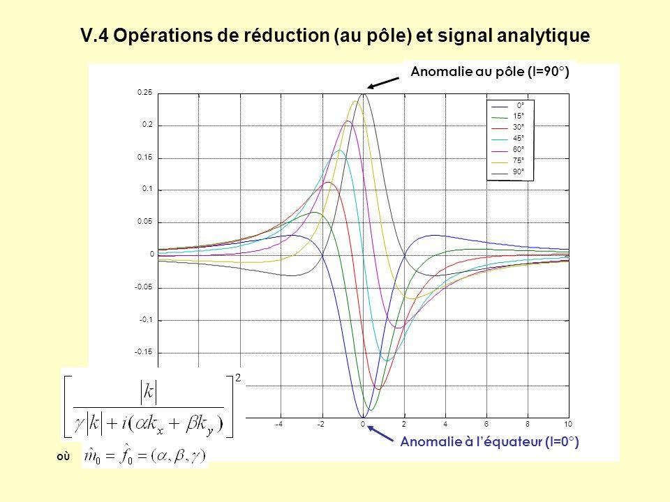V.4 Opérations de réduction (au pôle) et signal analytique Anomalie à léquateur (I=0°) Anomalie au pôle (I=90°) où