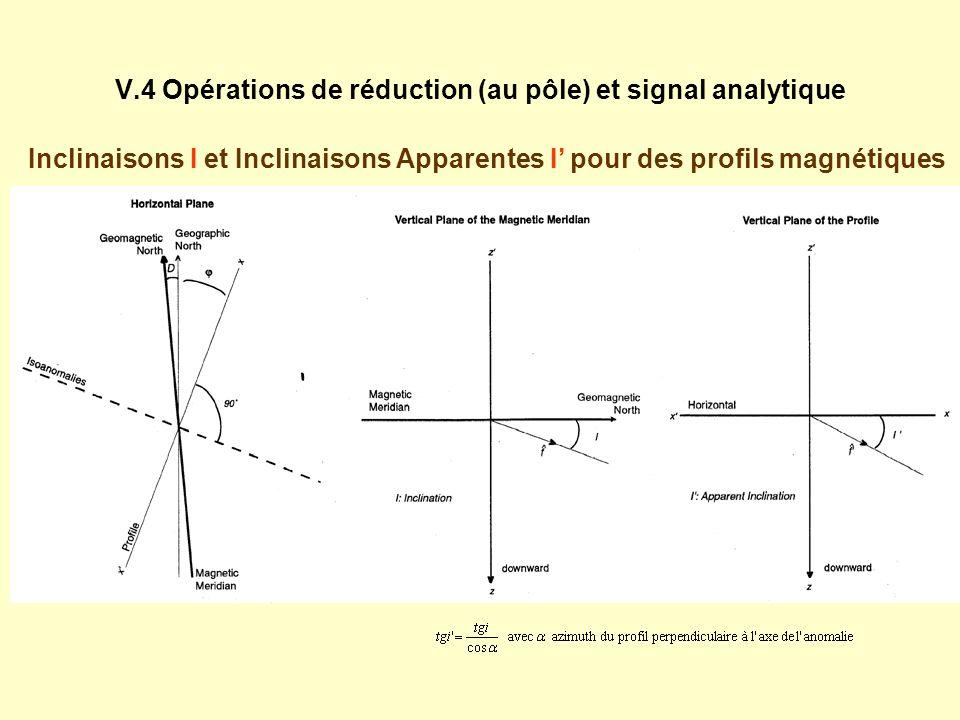 V.4 Opérations de réduction (au pôle) et signal analytique Inclinaisons I et Inclinaisons Apparentes I pour des profils magnétiques