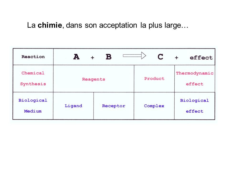 La chimie, dans son acceptation la plus large…