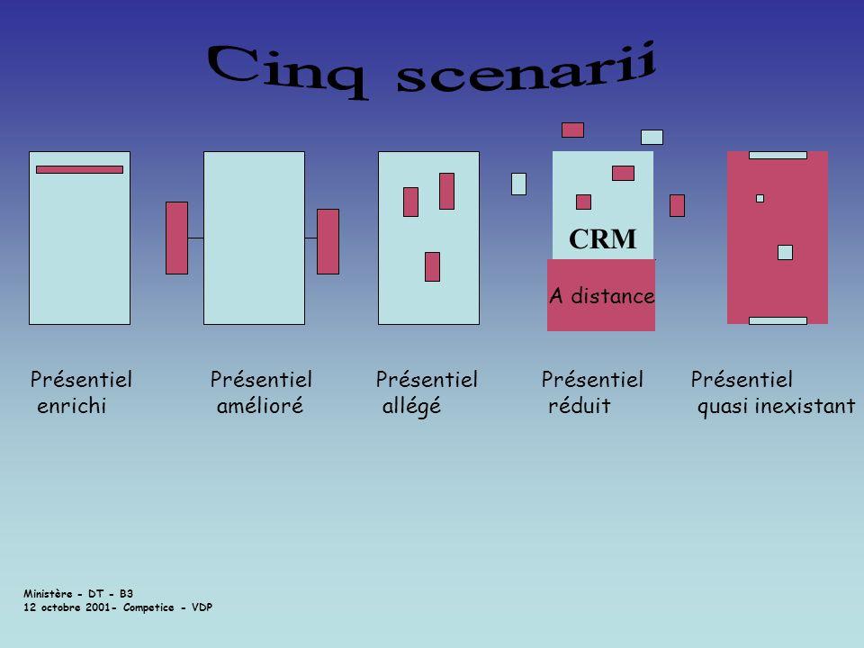 Ministère - DT - B3 12 octobre 2001- Competice - VDP Présentiel enrichi Présentiel amélioré Présentiel allégé CRM A distance Présentiel réduit Présent