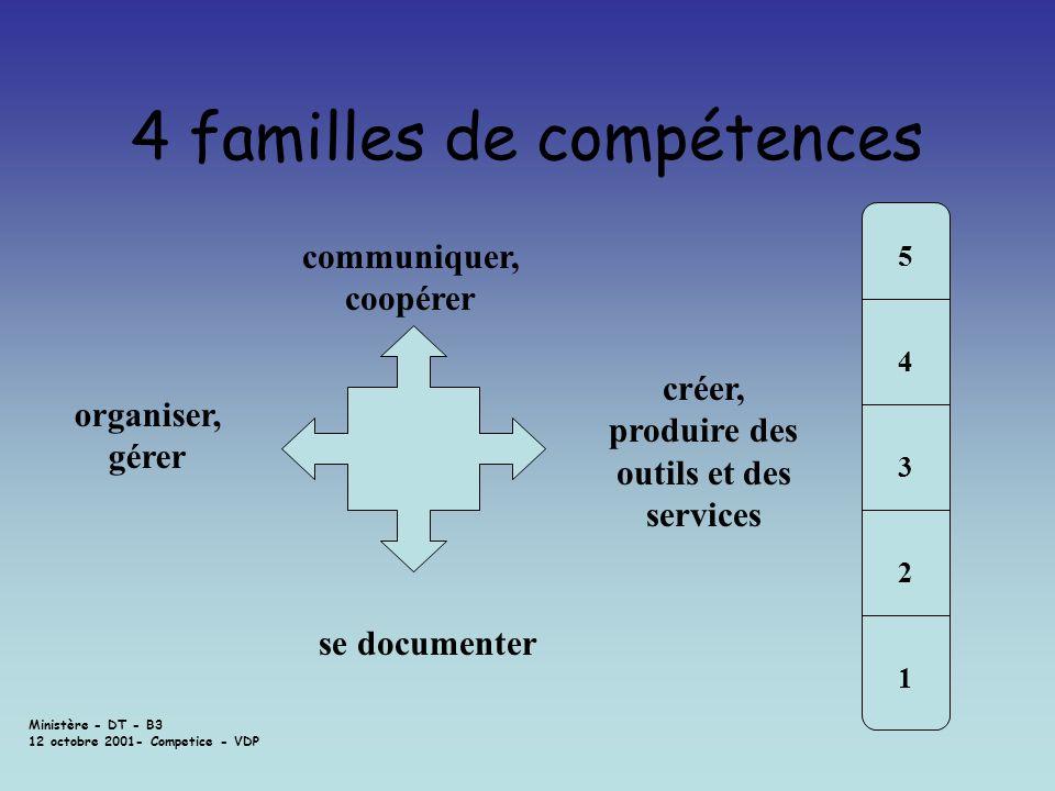 Ministère - DT - B3 12 octobre 2001- Competice - VDP 4 familles de compétences 5432154321 communiquer, coopérer organiser, gérer se documenter créer,