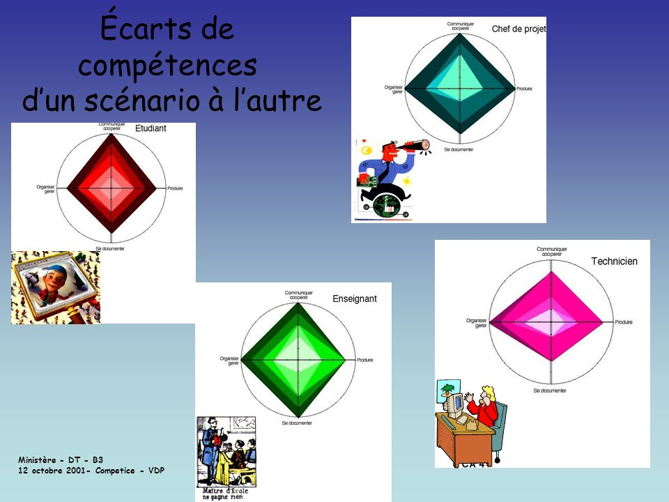 Ministère - DT - B3 12 octobre 2001- Competice - VDP Écarts de compétences dun scénario à lautre