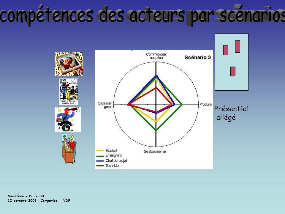 Ministère - DT - B3 12 octobre 2001- Competice - VDP Présentiel allégé