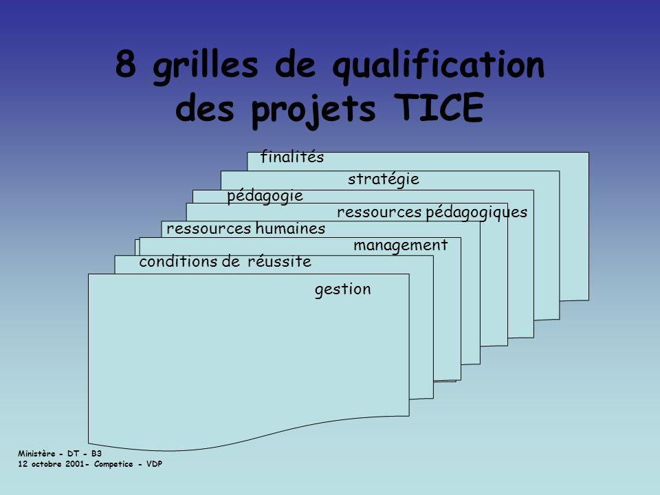 Ministère - DT - B3 12 octobre 2001- Competice - VDP 8 grilles de qualification des projets TICE finalités stratégie pédagogie ressources humaines res