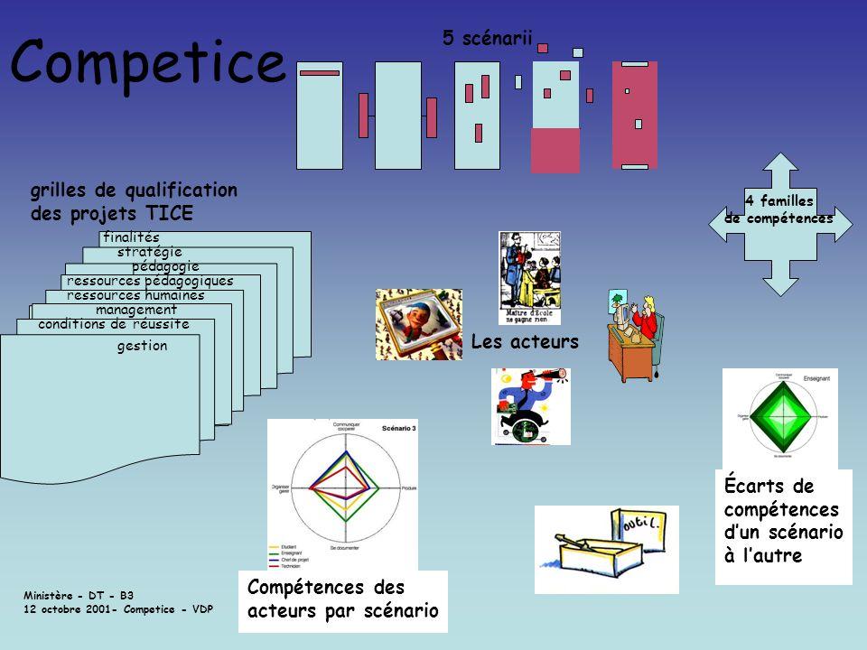 Ministère - DT - B3 12 octobre 2001- Competice - VDP 4 familles de compétences 5 scénarii finalités stratégie pédagogie ressources humaines ressources