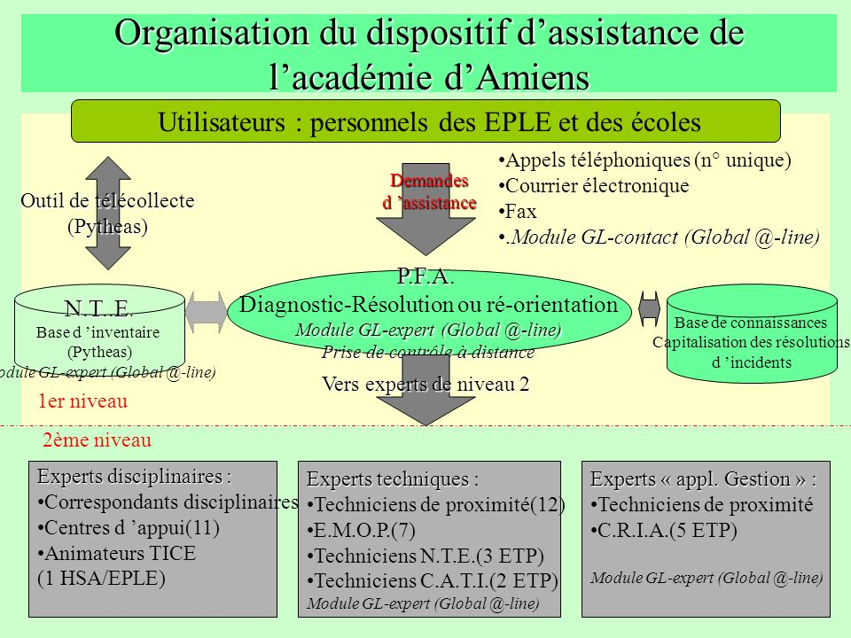Organisation du dispositif dassistance de lacadémie dAmiens Utilisateurs : personnels des EPLE et des écoles Appels téléphoniques (n° unique) Courrier