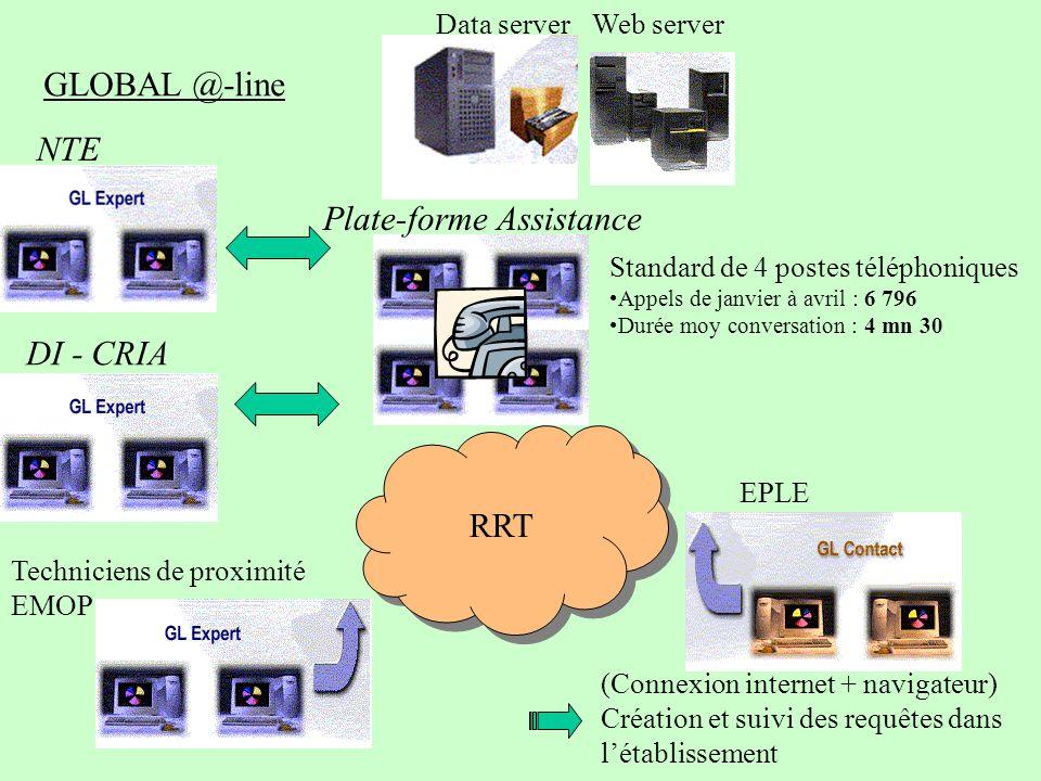 Plate-forme Assistance RRT Web serverData server Standard de 4 postes téléphoniques Appels de janvier à avril : 6 796 Durée moy conversation : 4 mn 30