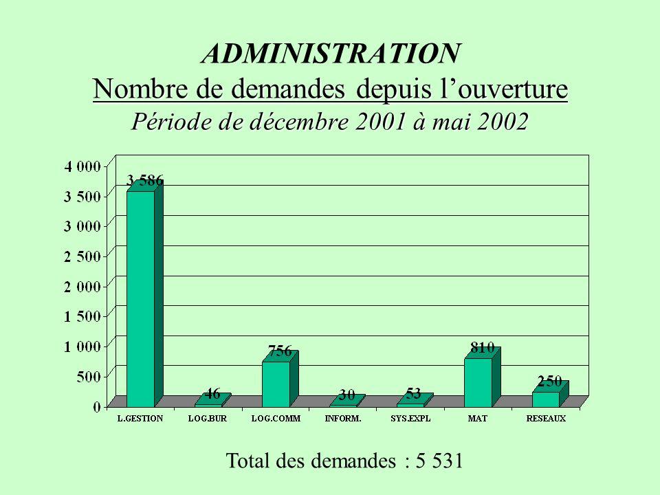 Nombre de demandes depuis louverture Période de décembre 2001 à mai 2002 ADMINISTRATION Nombre de demandes depuis louverture Période de décembre 2001