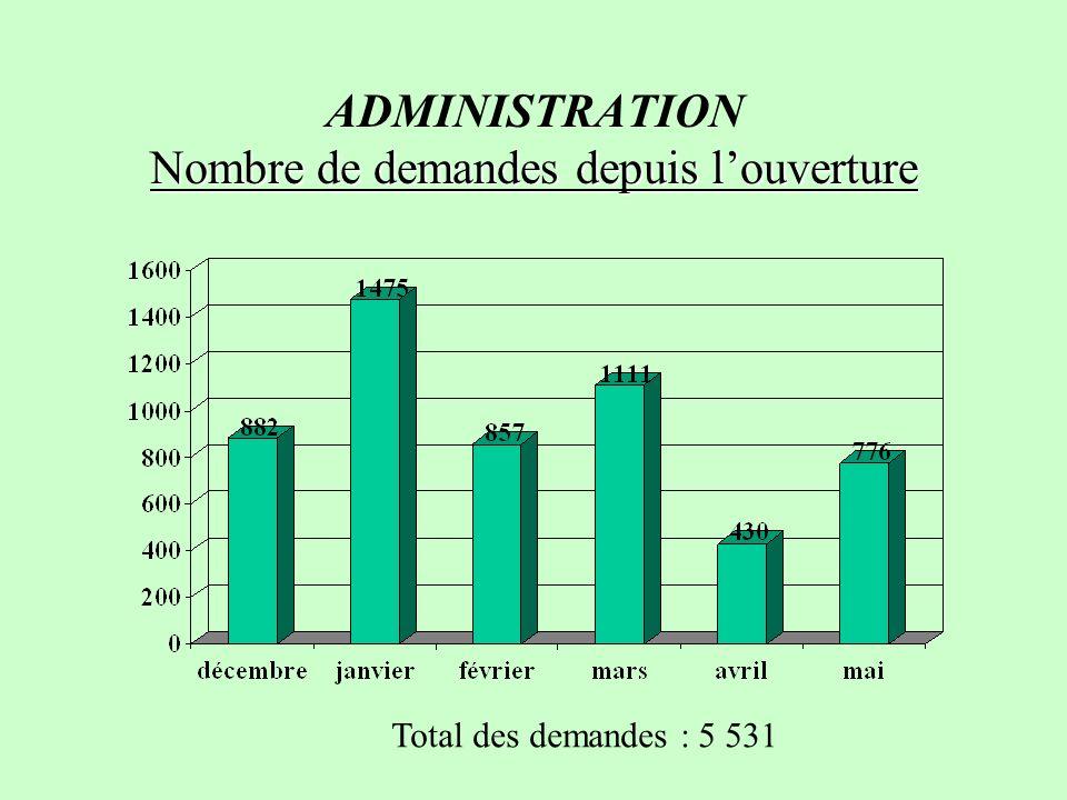 Nombre de demandes depuis louverture ADMINISTRATION Nombre de demandes depuis louverture Total des demandes : 5 531