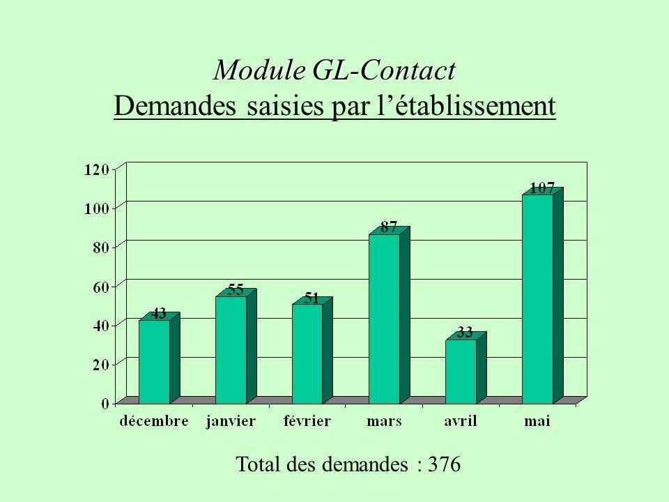 Module GL-Contact Module GL-Contact Demandes saisies par létablissement Total des demandes : 376