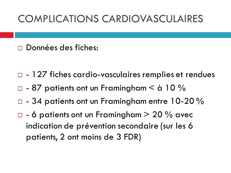 COMPLICATIONS CARDIOVASCULAIRES Données des fiches: - 127 fiches cardio-vasculaires remplies et rendues - 87 patients ont un Framingham < à 10 % - 34
