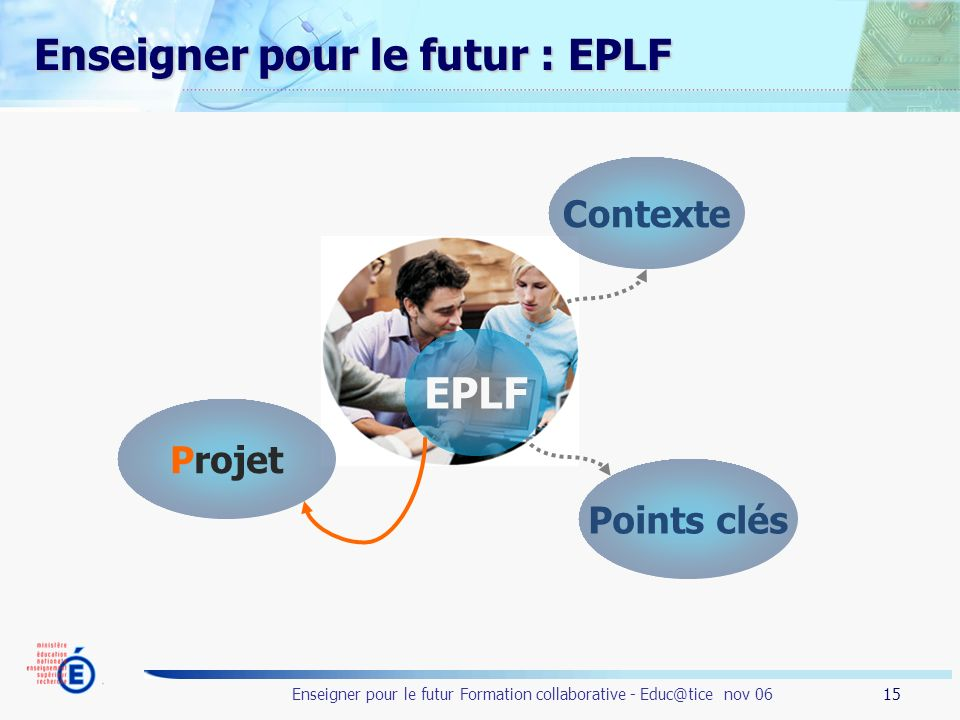 15 Enseigner pour le futur Formation collaborative - Educ@tice nov 06 Enseigner pour le futur : EPLF EPLF Contexte Points clés Projet