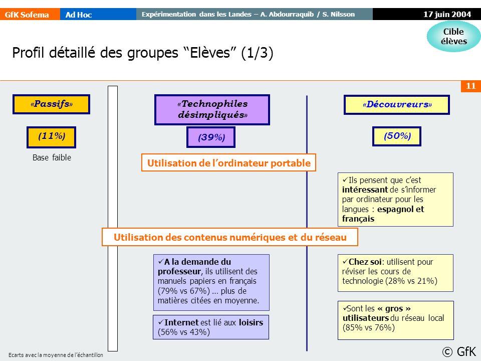 GfK SofemaAd Hoc Expérimentation dans les Landes – A. Abdourraquib / S. Nilsson © GfK 11 17 juin 2004 Profil détaillé des groupes Elèves (1/3) Cible é