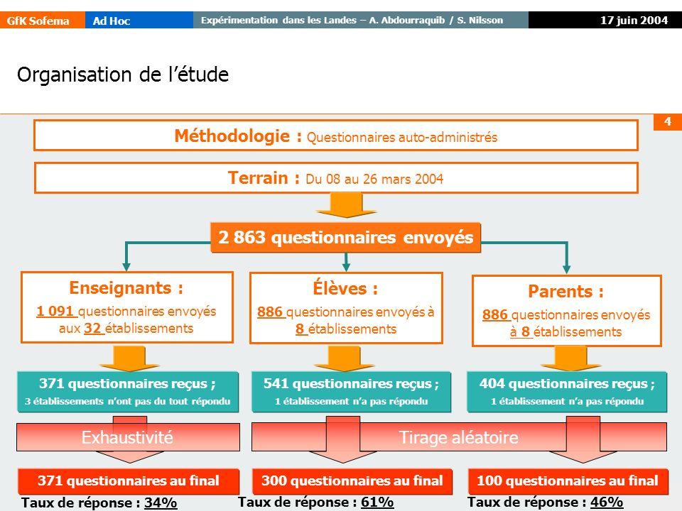 GfK SofemaAd Hoc Expérimentation dans les Landes – A. Abdourraquib / S. Nilsson © GfK 4 17 juin 2004 2 863 questionnaires envoyés 371 questionnaires r