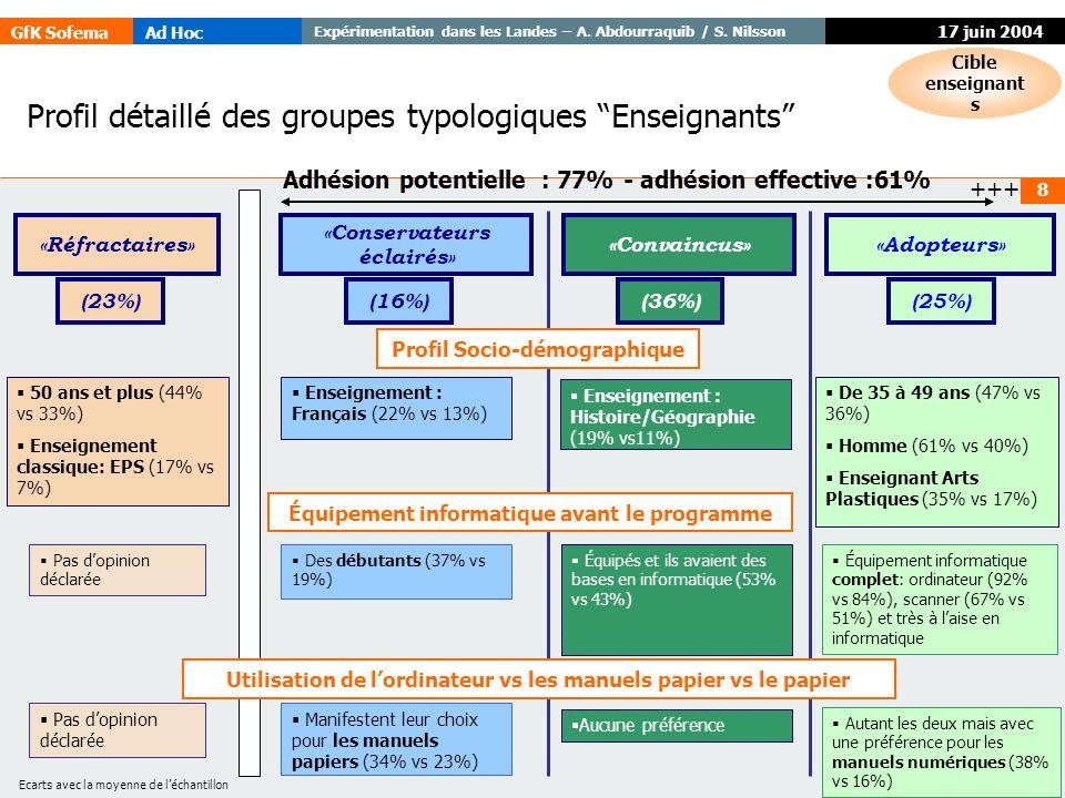 GfK SofemaAd Hoc Expérimentation dans les Landes – A. Abdourraquib / S. Nilsson © GfK 8 17 juin 2004 Profil détaillé des groupes typologiques Enseigna