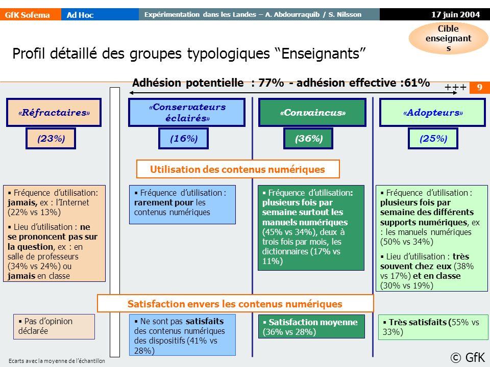 GfK SofemaAd Hoc Expérimentation dans les Landes – A. Abdourraquib / S. Nilsson © GfK 9 17 juin 2004 Profil détaillé des groupes typologiques Enseigna