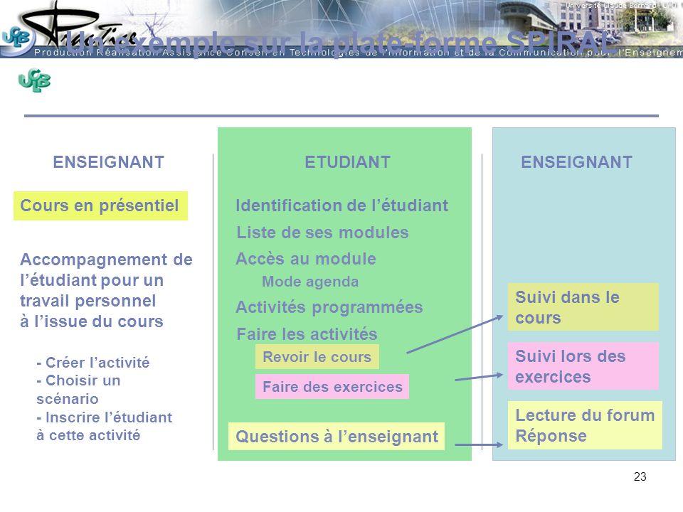AMUE - Martine HEYDE 30 mars 2004Rénover les pratiques pédagogiques…. Un exemple sur la plate-forme SPIRAL Identification de létudiant Liste de ses mo