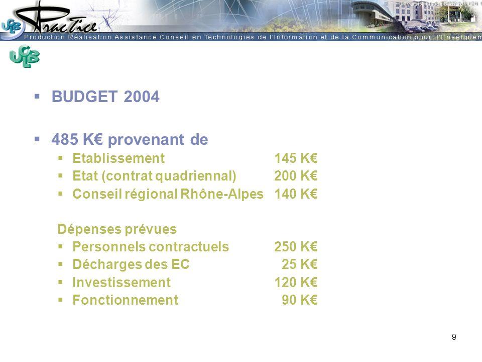 AMUE - Martine HEYDE 30 mars 2004Rénover les pratiques pédagogiques…. BUDGET 2004 485 K provenant de Etablissement 145 K Etat (contrat quadriennal)200