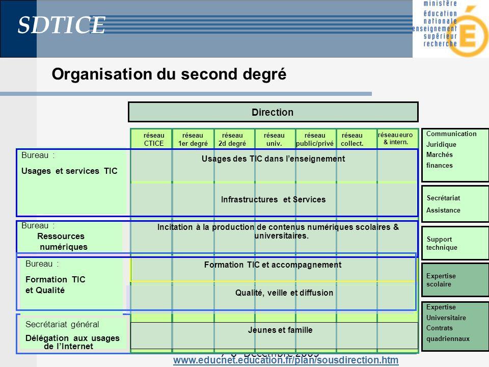 SDTICE 7-8 Décembre 2005 Organisation du second degré Direction Incitation à la production de contenus numériques scolaires & universitaires.
