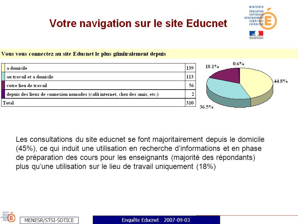 MENESR/STSI-SDTICE Enquête Educnet 2007-09-03 Les consultations du site educnet se font majoritairement depuis le domicile (45%), ce qui induit une utilisation en recherche dinformations et en phase de préparation des cours pour les enseignants (majorité des répondants) plus quune utilisation sur le lieu de travail uniquement (18%)