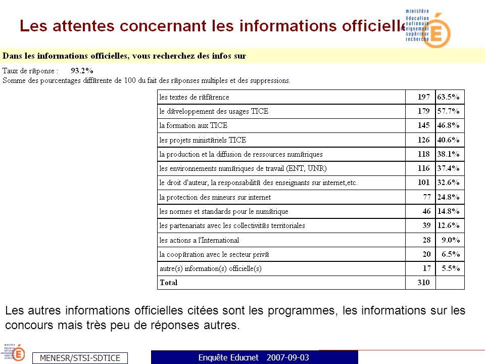 MENESR/STSI-SDTICE Enquête Educnet 2007-09-03 Les autres informations officielles citées sont les programmes, les informations sur les concours mais très peu de réponses autres.