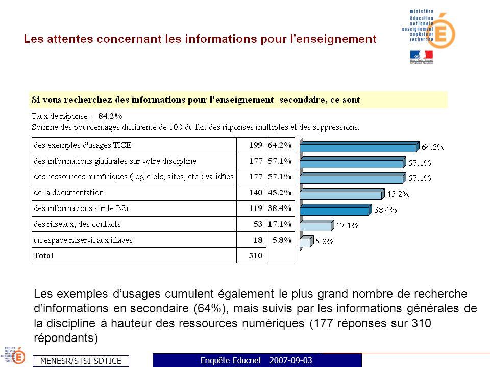 MENESR/STSI-SDTICE Enquête Educnet 2007-09-03 Les exemples dusages cumulent également le plus grand nombre de recherche dinformations en secondaire (64%), mais suivis par les informations générales de la discipline à hauteur des ressources numériques (177 réponses sur 310 répondants)