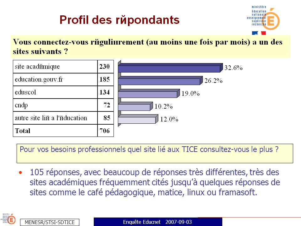 MENESR/STSI-SDTICE Enquête Educnet 2007-09-03 Pour vos besoins professionnels quel site lié aux TICE consultez-vous le plus .