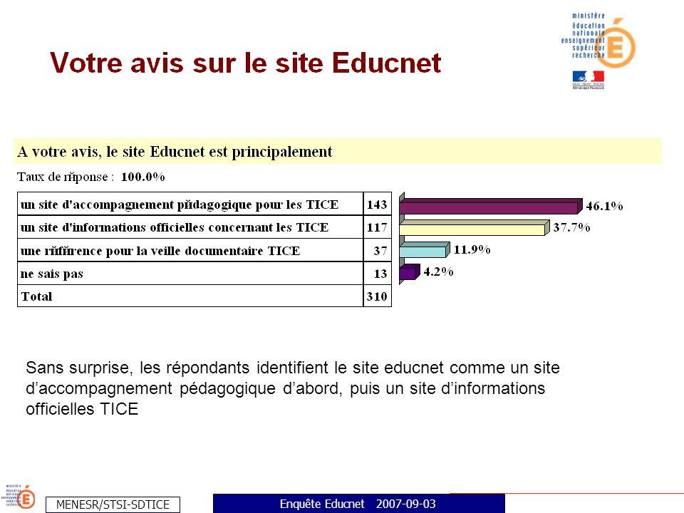 MENESR/STSI-SDTICE Enquête Educnet 2007-09-03 2/3 des répondants sont surtout concernés par les pages du secondaire