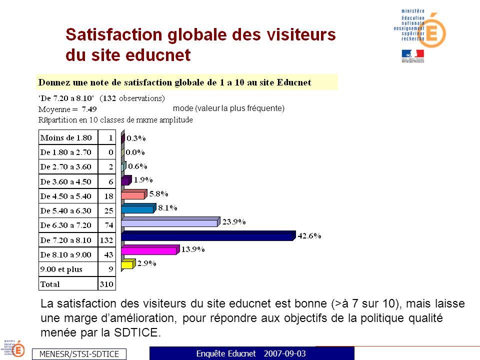 MENESR/STSI-SDTICE Enquête Educnet 2007-09-03 mode (valeur la plus fréquente) La satisfaction des visiteurs du site educnet est bonne (>à 7 sur 10), mais laisse une marge damélioration, pour répondre aux objectifs de la politique qualité menée par la SDTICE.
