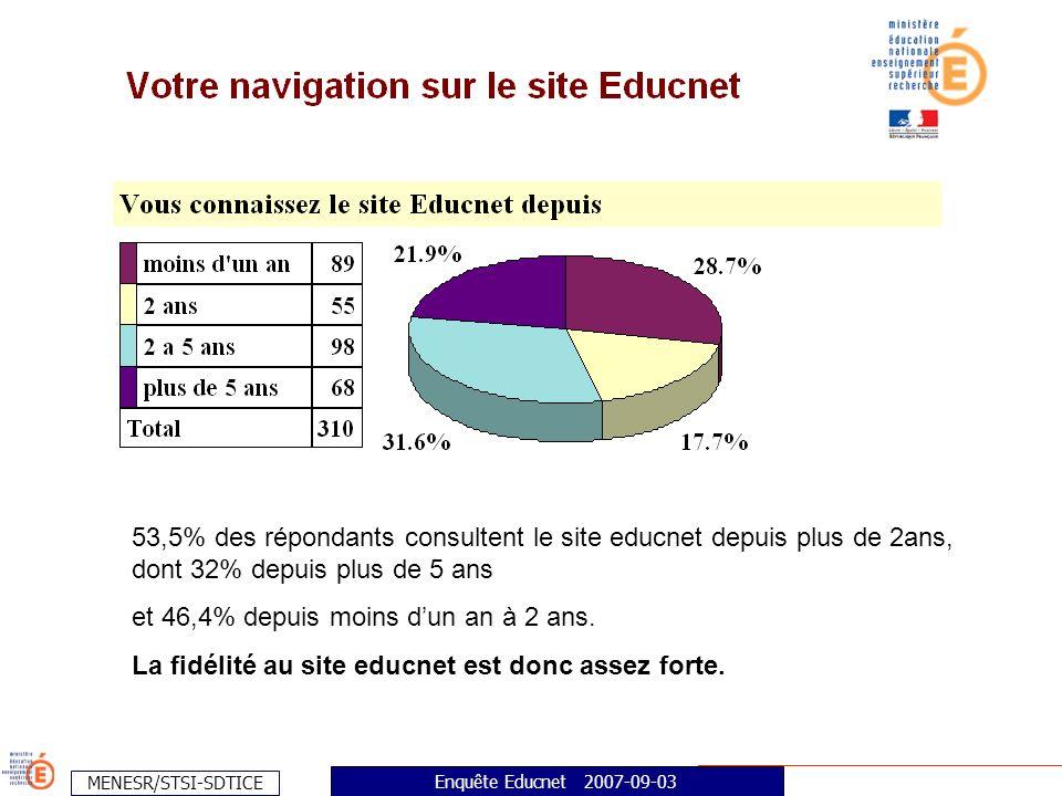 MENESR/STSI-SDTICE Enquête Educnet 2007-09-03 53,5% des répondants consultent le site educnet depuis plus de 2ans, dont 32% depuis plus de 5 ans et 46,4% depuis moins dun an à 2 ans.