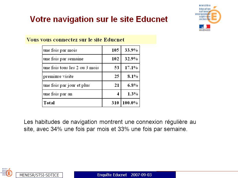 MENESR/STSI-SDTICE Enquête Educnet 2007-09-03 Les habitudes de navigation montrent une connexion régulière au site, avec 34% une fois par mois et 33% une fois par semaine.