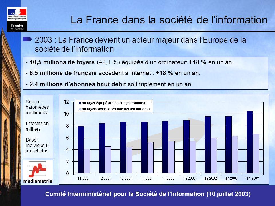 La France dans la société de linformation - 10,5 millions de foyers (42,1 %) équipés dun ordinateur: +18 % en un an.