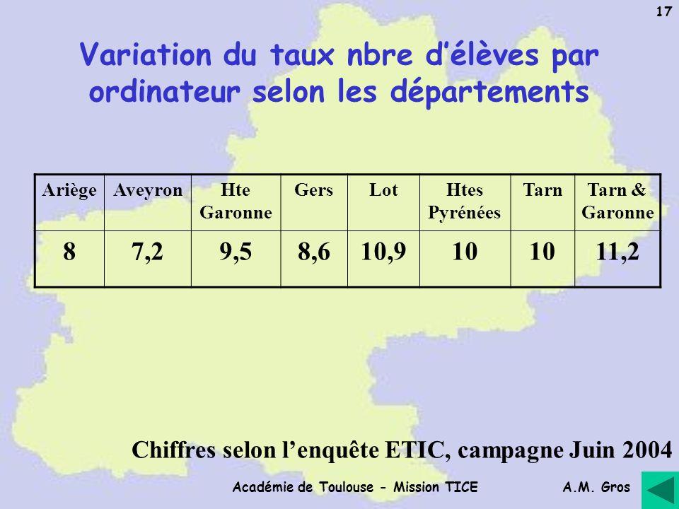 A.M. Gros Académie de Toulouse - Mission TICE 17 Variation du taux nbre délèves par ordinateur selon les départements AriègeAveyronHte Garonne GersLot