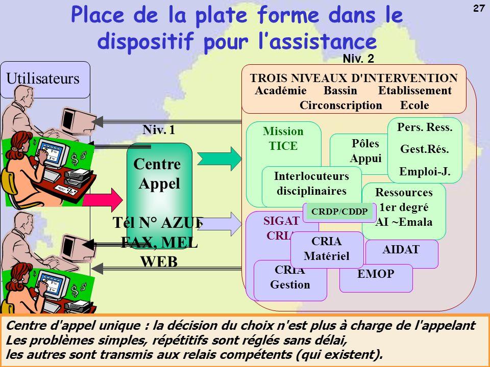 A.M. Gros Académie de Toulouse - Mission TICE 27 Place de la plate forme dans le dispositif pour lassistance Niv. 1 Centre Appel Tél N° AZUR FAX, MEL