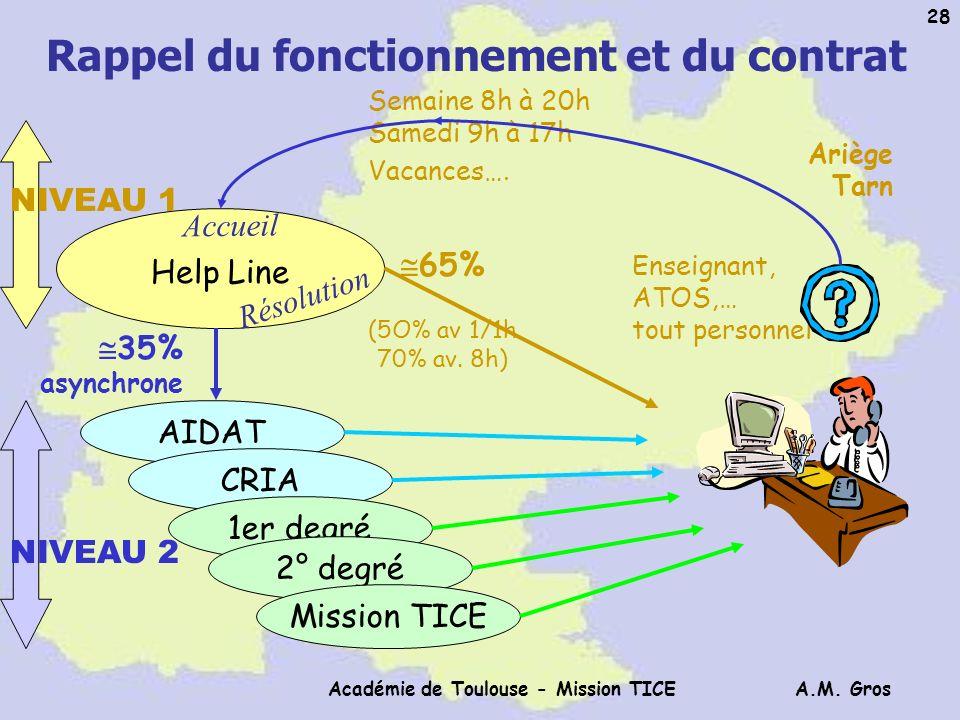 A.M. Gros Académie de Toulouse - Mission TICE 28 Rappel du fonctionnement et du contrat Ariège Tarn Enseignant, ATOS,… tout personnel Semaine 8h à 20h