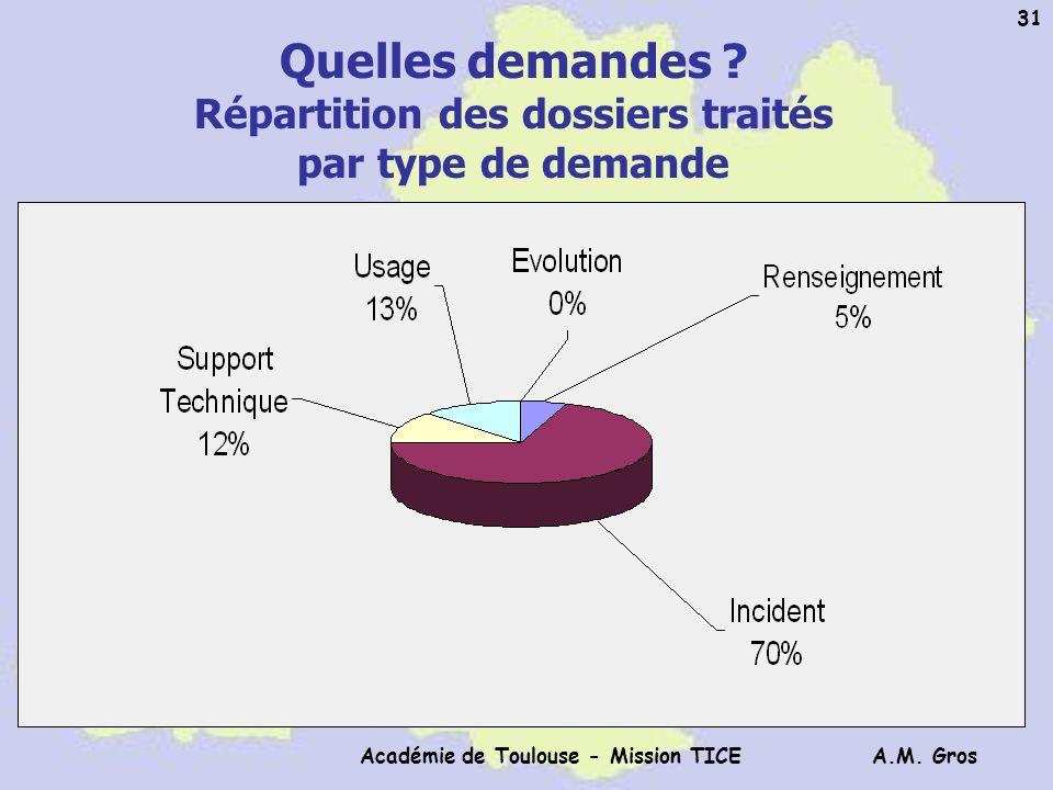 A.M. Gros Académie de Toulouse - Mission TICE 31 Quelles demandes ? Répartition des dossiers traités par type de demande