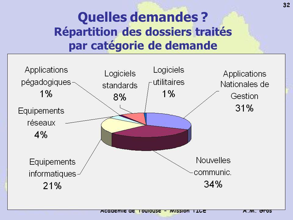 A.M. Gros Académie de Toulouse - Mission TICE 32 Quelles demandes ? Répartition des dossiers traités par catégorie de demande