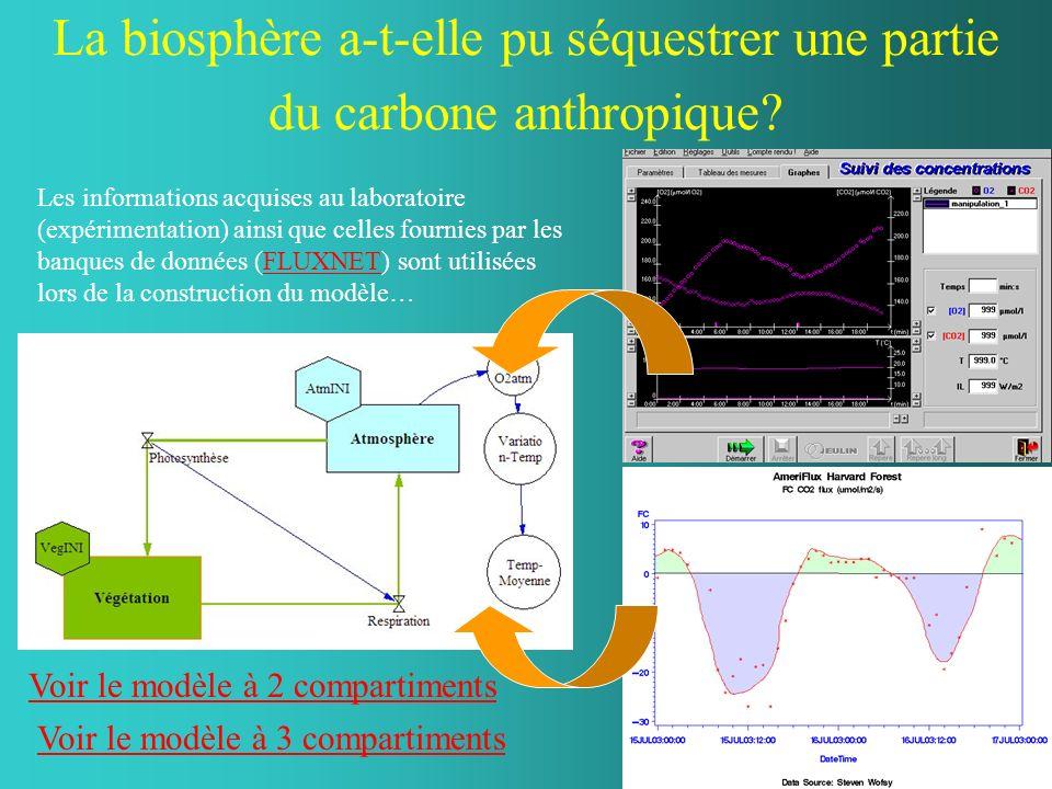Les informations acquises au laboratoire (expérimentation) ainsi que celles fournies par les banques de données (FLUXNET) sont utilisées lors de la co