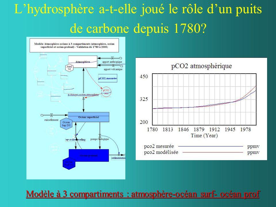 Lhydrosphère a-t-elle joué le rôle dun puits de carbone depuis 1780? Modèle à 3 compartiments : atmosphère-océan surf- océan prof Modèle à 3 compartim
