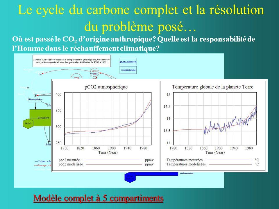 Le cycle du carbone complet et la résolution du problème posé… Où est passé le CO 2 dorigine anthropique? Quelle est la responsabilité de lHomme dans